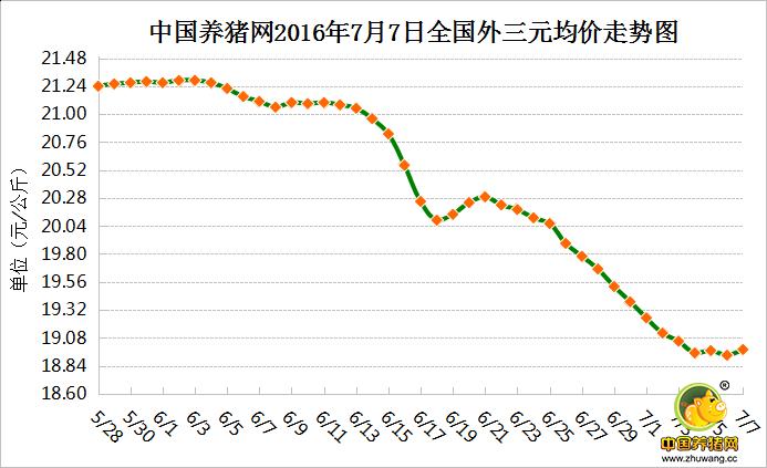 7月7猪日评:暴雨影响生猪调运 国内猪价小幅上涨