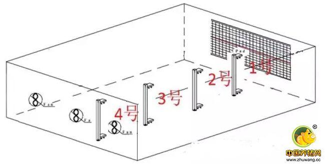研究:湿帘风机降温系统在高温高湿地区猪场的降温效果如何?