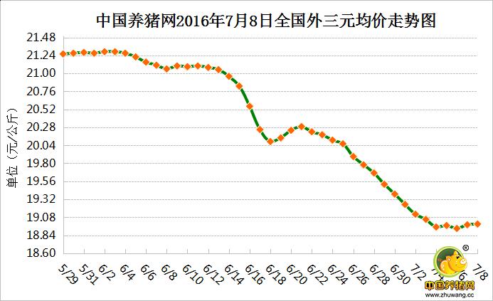 7月8日猪评:受洪涝灾害影响 猪价止跌小幅上涨