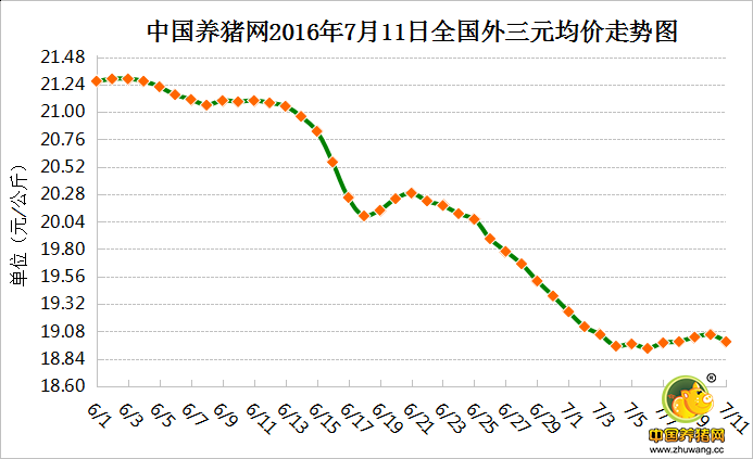 7月11日猪评:猪价涨跌调整 养殖户还需做好灾后防疫