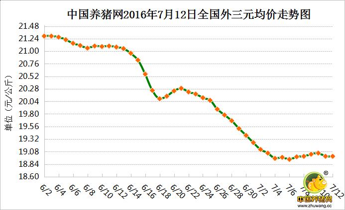 7月12日猪评:猪价反弹力度不足 中旬前将继续弱势震荡