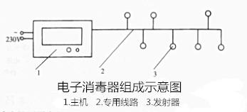 电子消毒器的工作原理与组成