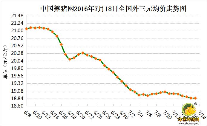 7月18日猪评:猪价继续下调空间相对有限