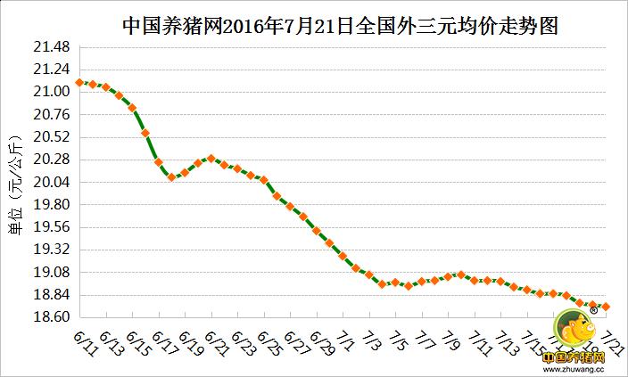7月21日猪评:猪价涨跌调整 养殖户需理性看待后期涨势