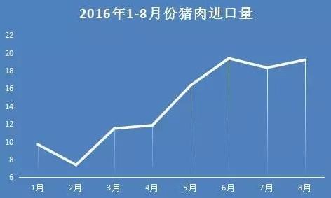 8月进口猪肉量继续增长 对国内市场的影响或进一步加大