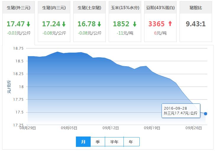 2016年09月28日全国外三元生猪价格行情涨跌表