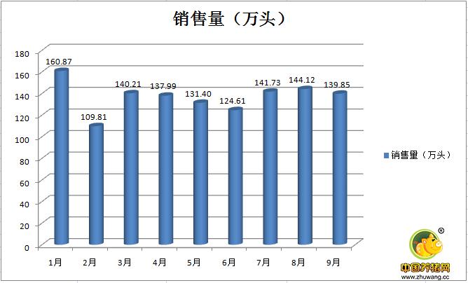 温氏:前三季度销售生猪1231万头,预计盈利113亿元