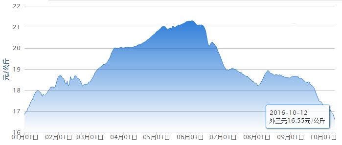 后期市场消费缓慢恢复之后 猪价也会逐渐恢复上涨