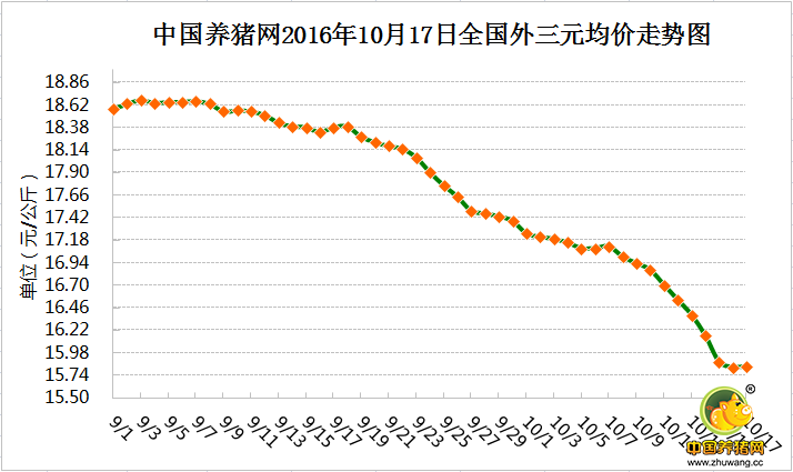 10月17日猪评:15个省市上涨! 下跌多日的猪价要翻身了?