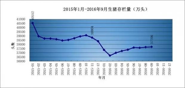【大数据】2016年第四季度生猪行情分析