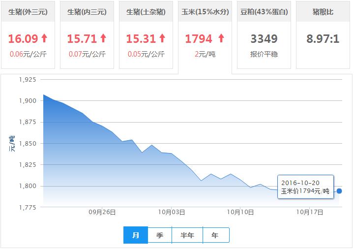 2016年10月20日全国外三元生猪价格行情涨跌表