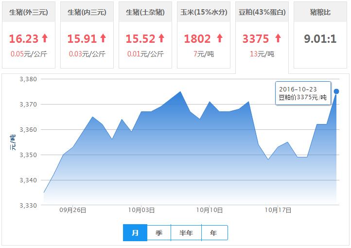 2016年10月23日全国豆粕价格行情走势汇总