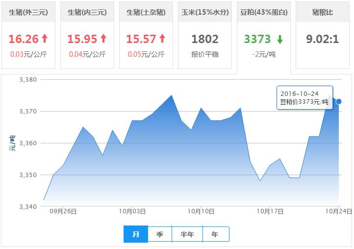 2016年10月24日全国豆粕价格行情走势汇总