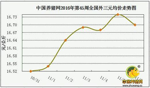 一周综述:立冬开启消费旺季,将支撑猪价整体上涨