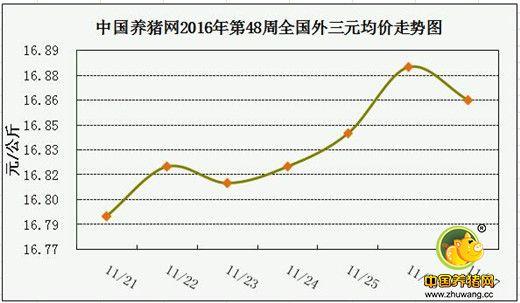 春节仅有两个月!饲料猛涨!8.5元的猪卖还是不卖?