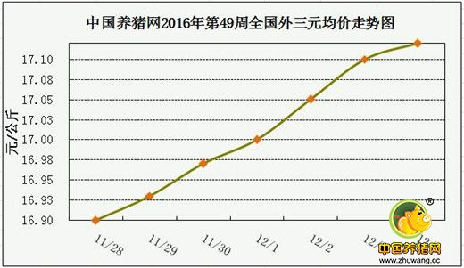 一周综述:猪价突破17元,12月将再创新高