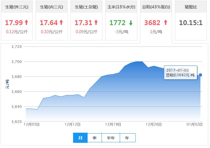 2017年01月03日全国豆粕价格行情走势汇总