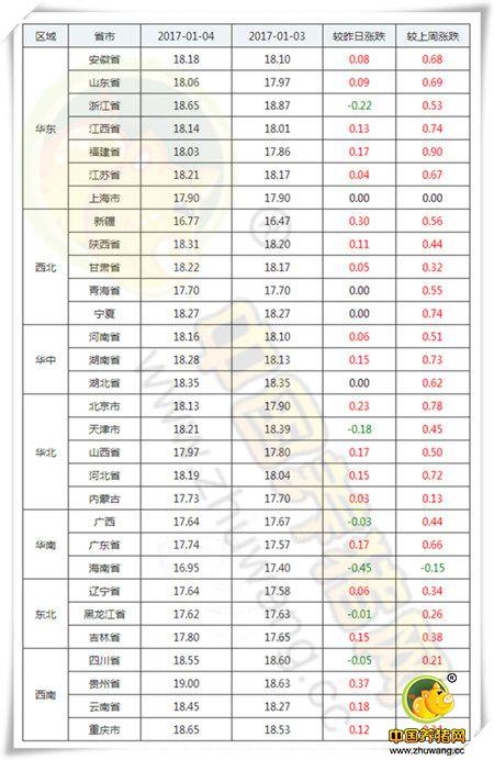 1月4日猪评:猪价大涨刺激消费 春节备货紧锣密鼓