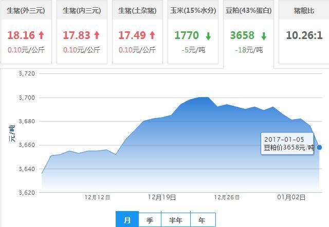 2017年01月05日全国豆粕价格行情走势汇总
