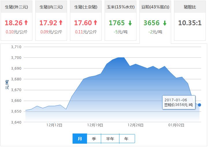 2017年01月06日全国豆粕价格行情走势汇总