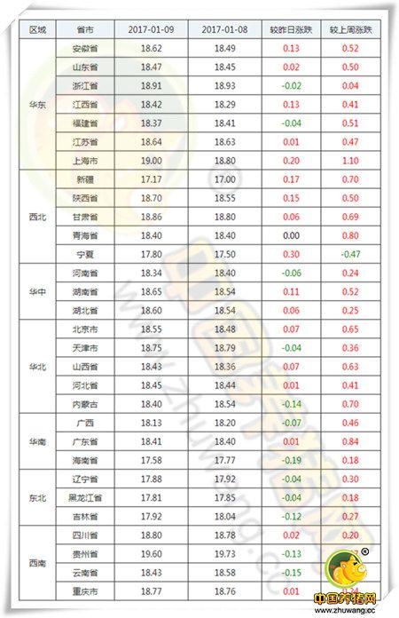 1月9日猪评:年前猪价最危险时期到来 下周猪价或恢复大涨