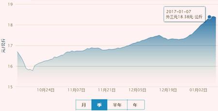 2017年猪市迎开门红、9元/斤能否持续至春节?
