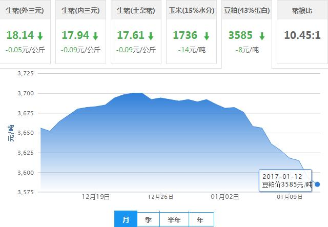 2017年01月12日全国豆粕价格行情走势汇总