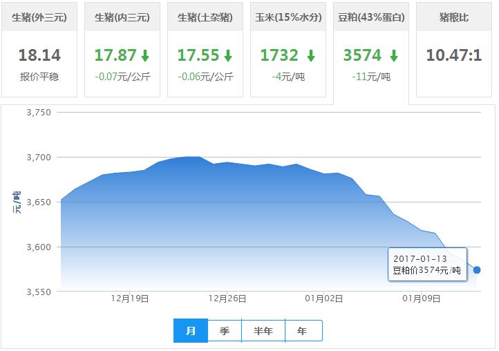 2017年01月13日全国豆粕价格行情走势汇总