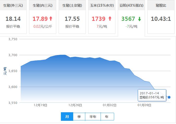 2017年01月14日全国豆粕价格行情走势汇总