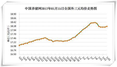1月15日猪评:北方领涨!猪价能否涨回18.41元/公斤?