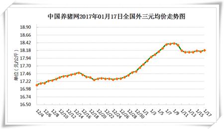 1月17日猪评:杀年猪令市场依旧利好 猪价上涨但涨幅有限
