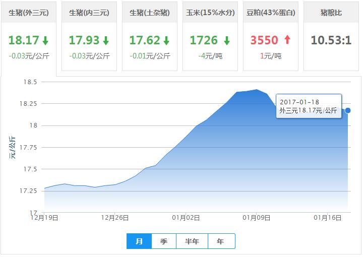 2017年01月18日全国外三元生猪价格行情涨跌表