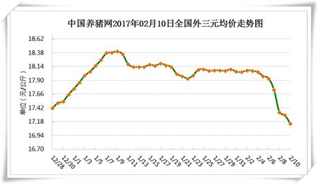 2月10日猪评:南方需求疲软北方跌势放缓 是否跌破17元?