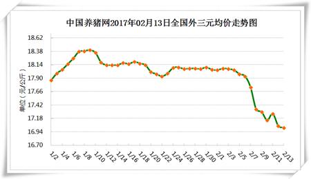 2月13日猪评:部分省市跌幅较大 猪价怎样才能反弹上涨