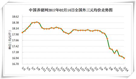 2月14日猪评:猪价下跌空间缩窄 保持理性静待猪价上涨