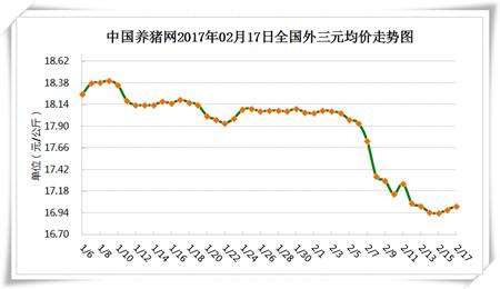 2月17日猪评:从供需两方面分析,为什么后期猪价能涨