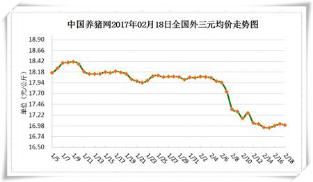 2月18日猪评:能繁母猪存栏量再降 后期猪价上涨有保障!