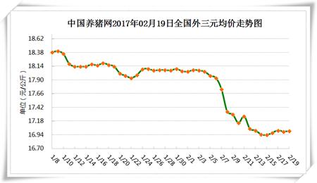 2月19日猪评:猪价窄幅调整,是蓄力上涨,还是上涨乏力?