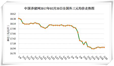 2月20日:猪价窄幅调整,后期存在利好 降温能否拱高近期猪价?