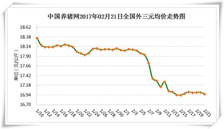 2月21日猪评:二季度猪价极有可能大幅度上涨!原因是……