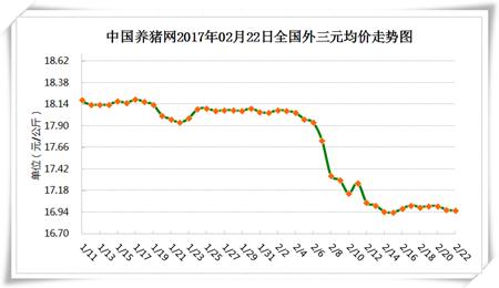 2月22日猪评:东北猪价飘红 全国仔猪价格再涨1.2%