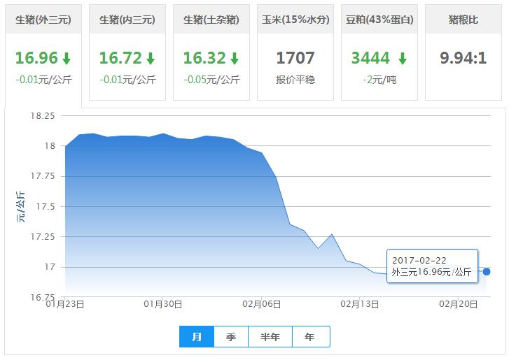 2017年02月22日全国外三元优德w88行情涨跌表