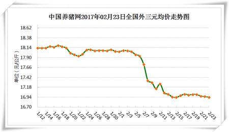 2月23日猪评:市场供需博弈激烈 上涨需供应端发力