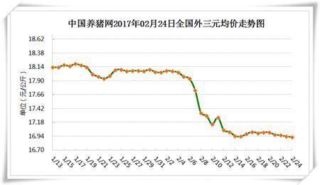 2月24日猪评:进口猪肉量减少 但二、三季度还将卷土重来?