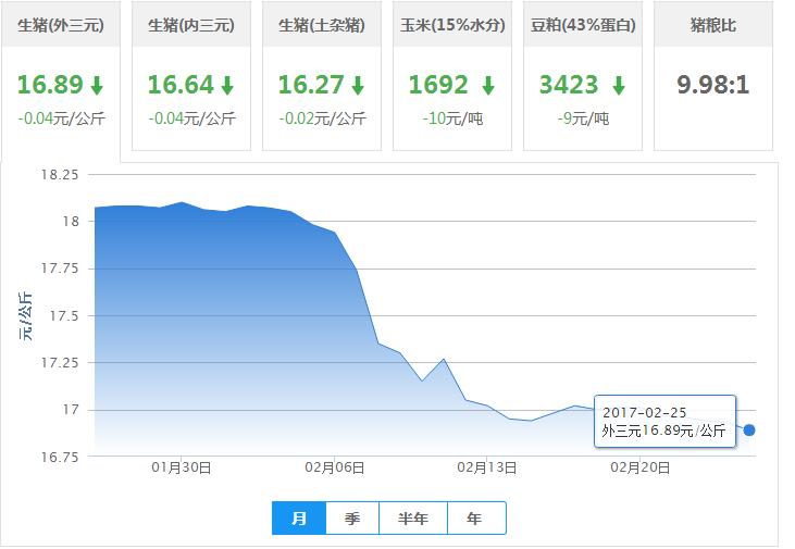2017年02月25日全国外三元生猪价格行情涨跌表