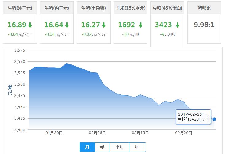 2017年02月25日全国豆粕价格行情走势汇总