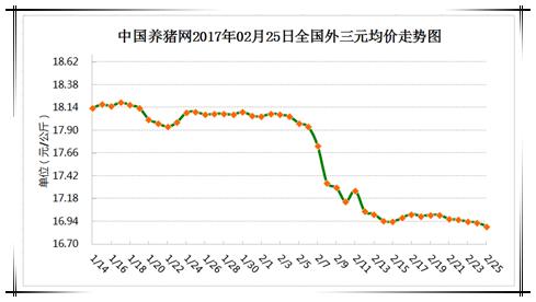 2月25日猪评:猪价乍暖还寒时候,最难将息!