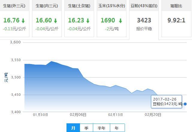 2017年02月26日全国豆粕价格行情走势汇总