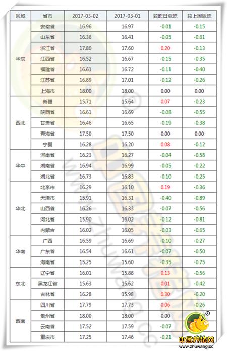 3月2日猪评:市场步入正轨猪价跌势放缓 气温再降做好猪病防控