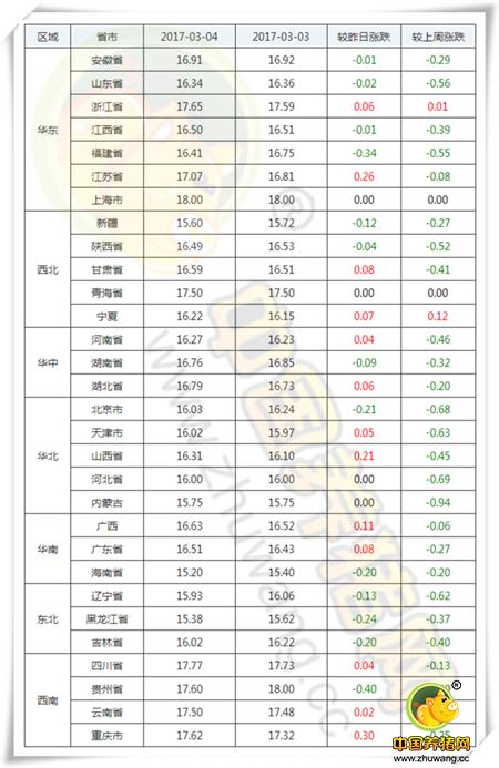 3月4日猪评:今日猪价小幅上涨,后期行情会怎样?